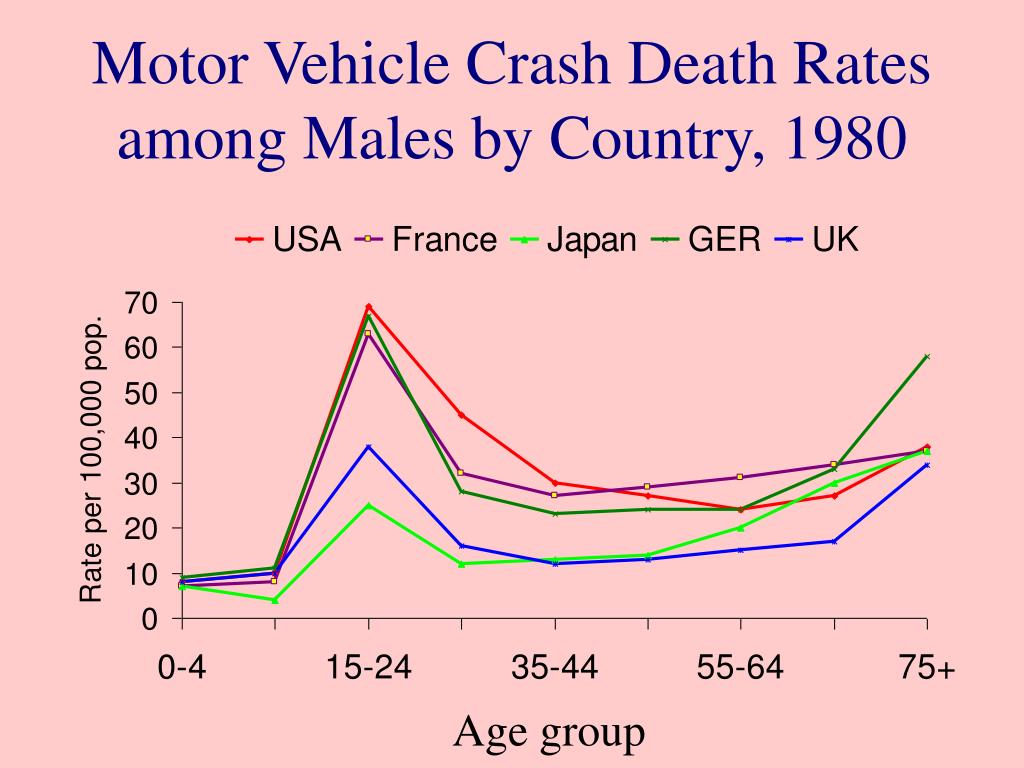 Motor Vehicle Crash Death Rates among Males by Country, 1980