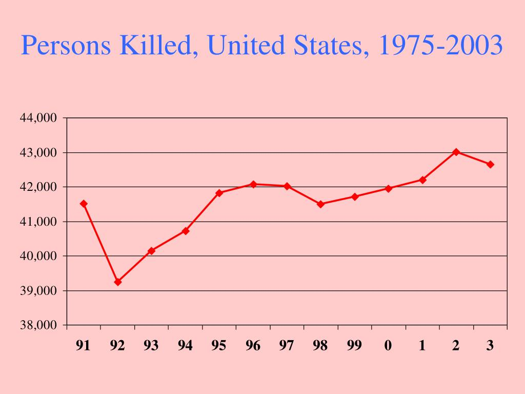 Persons Killed, United States, 1975-2003
