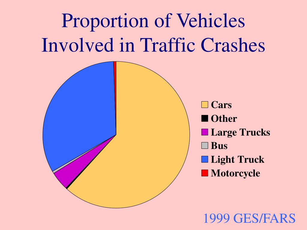 Proportion of Vehicles Involved in Traffic Crashes
