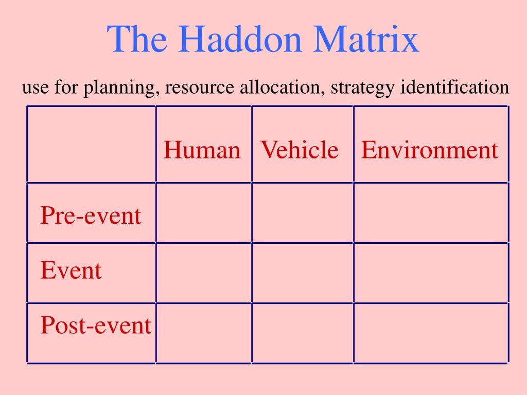 The Haddon Matrix