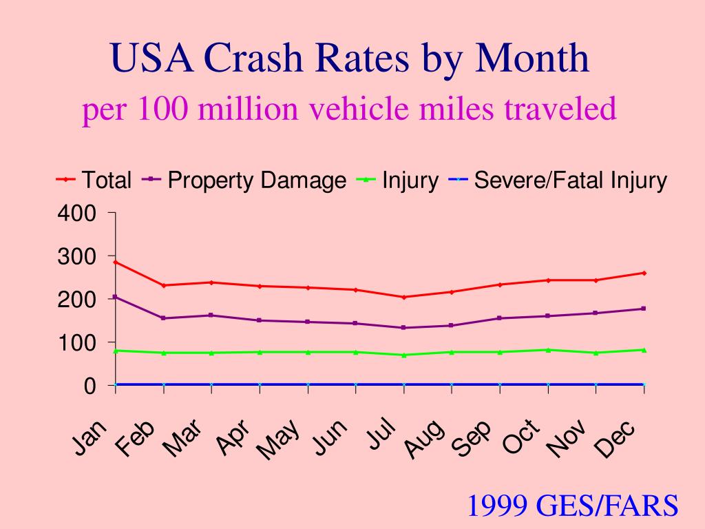 USA Crash Rates by Month