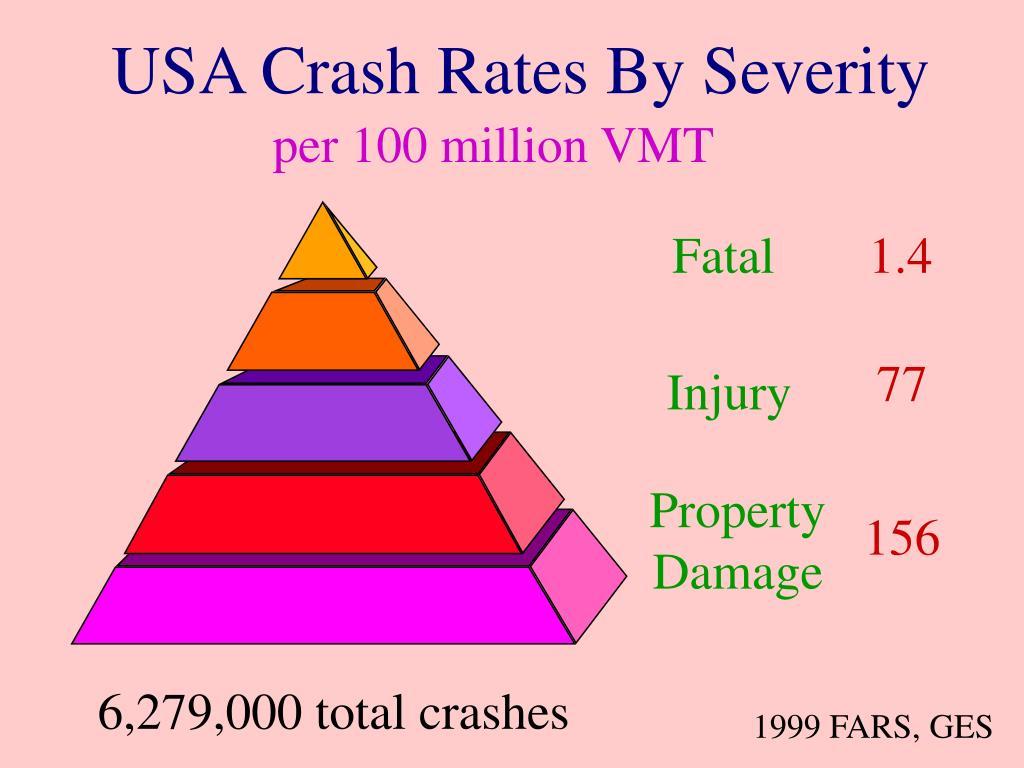 USA Crash Rates By Severity