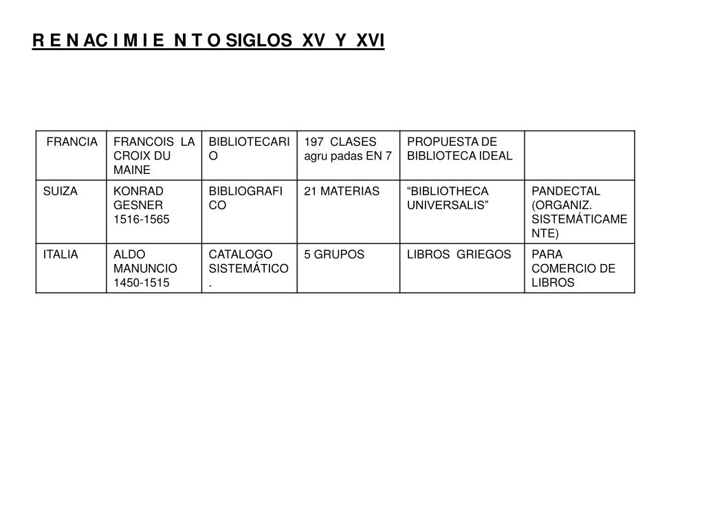 R E N AC I M I E  N T O SIGLOS  XV  Y  XVI