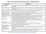 school of international training sit study abroad