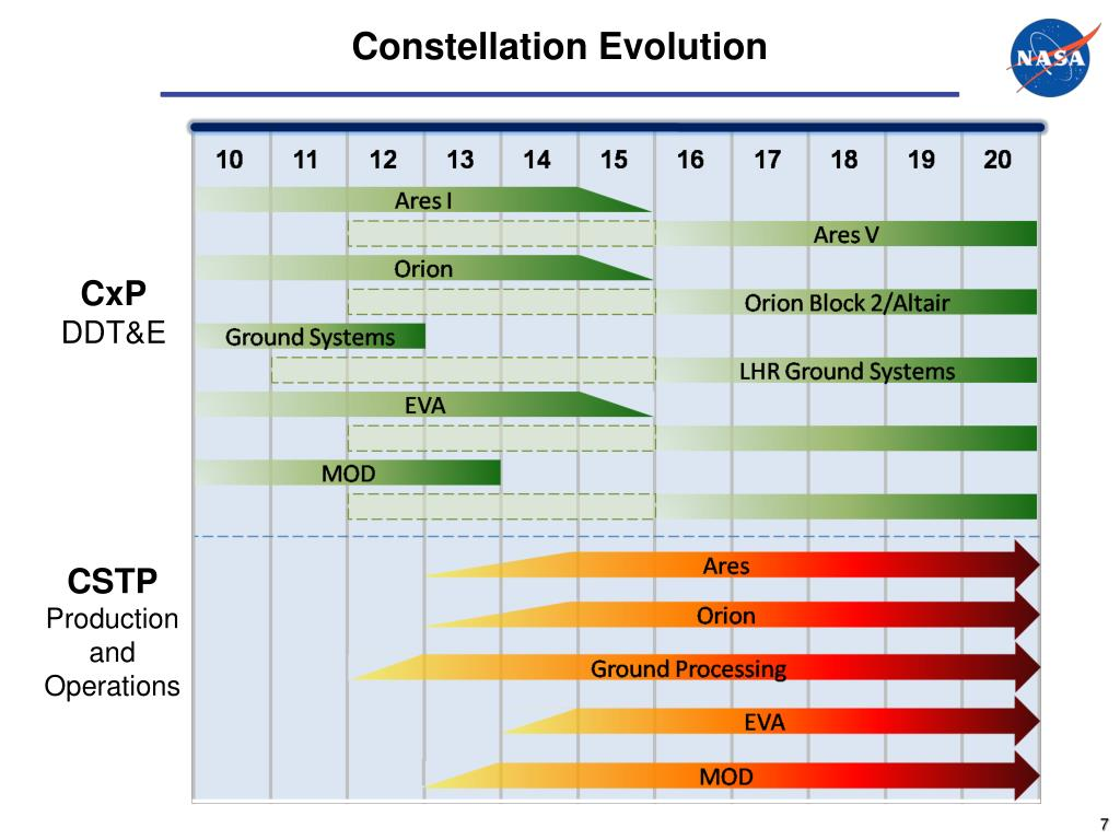 Constellation Evolution