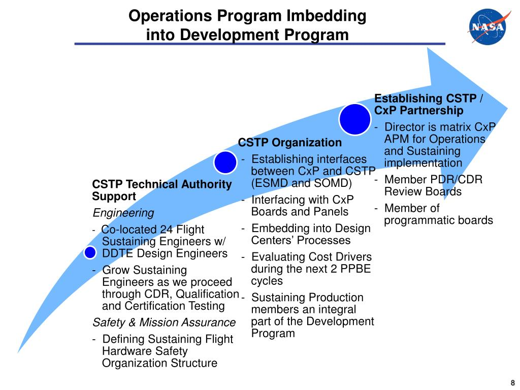Operations Program Imbedding