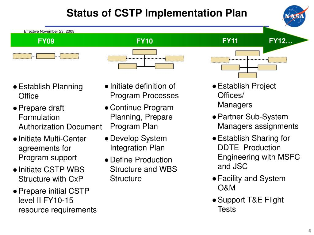 Status of CSTP Implementation Plan