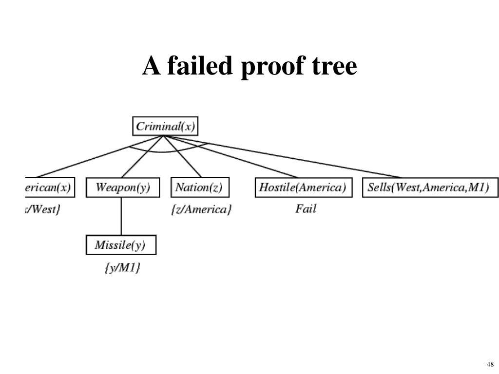 A failed proof tree
