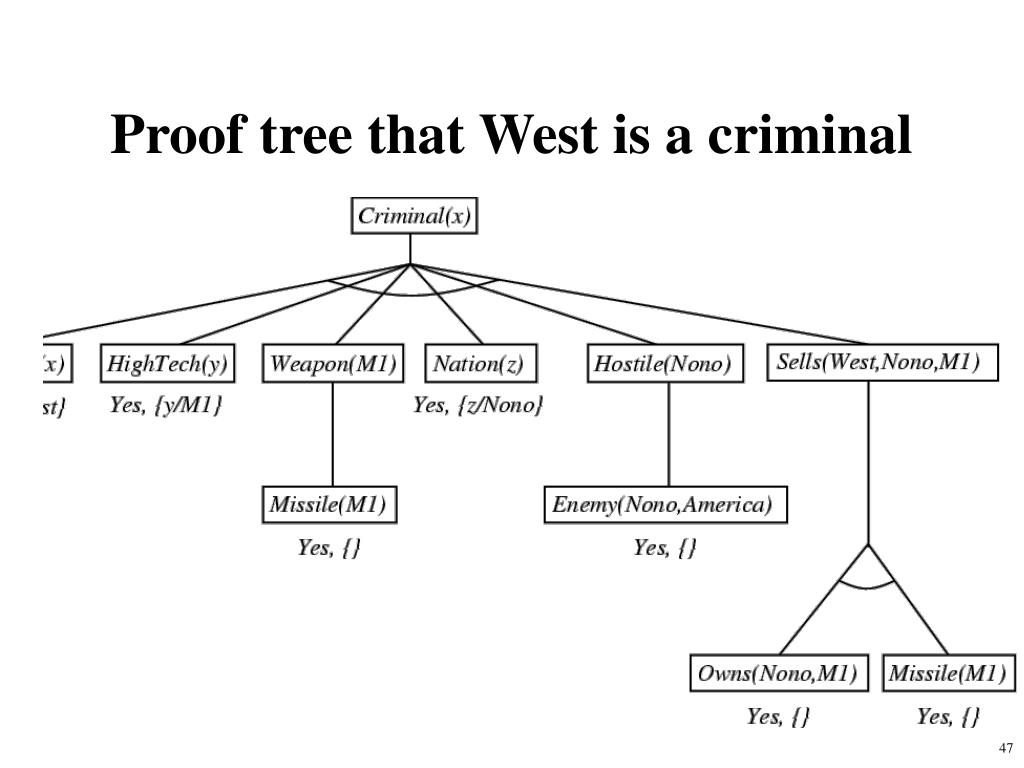 Proof tree that West is a criminal