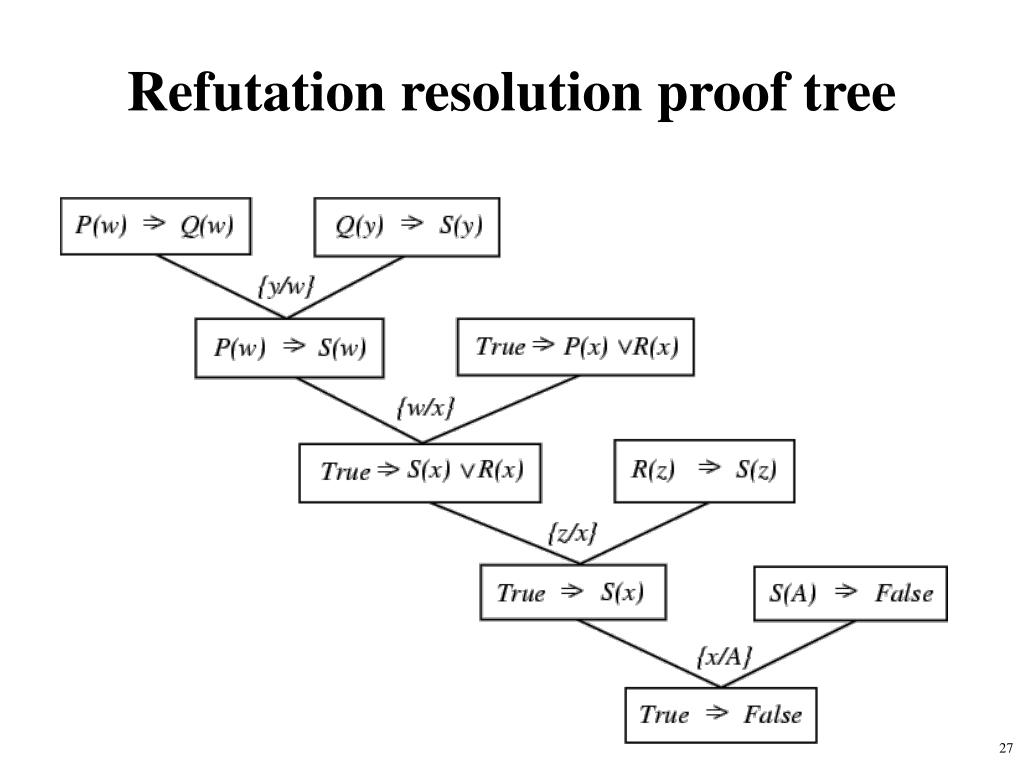 Refutation resolution proof tree