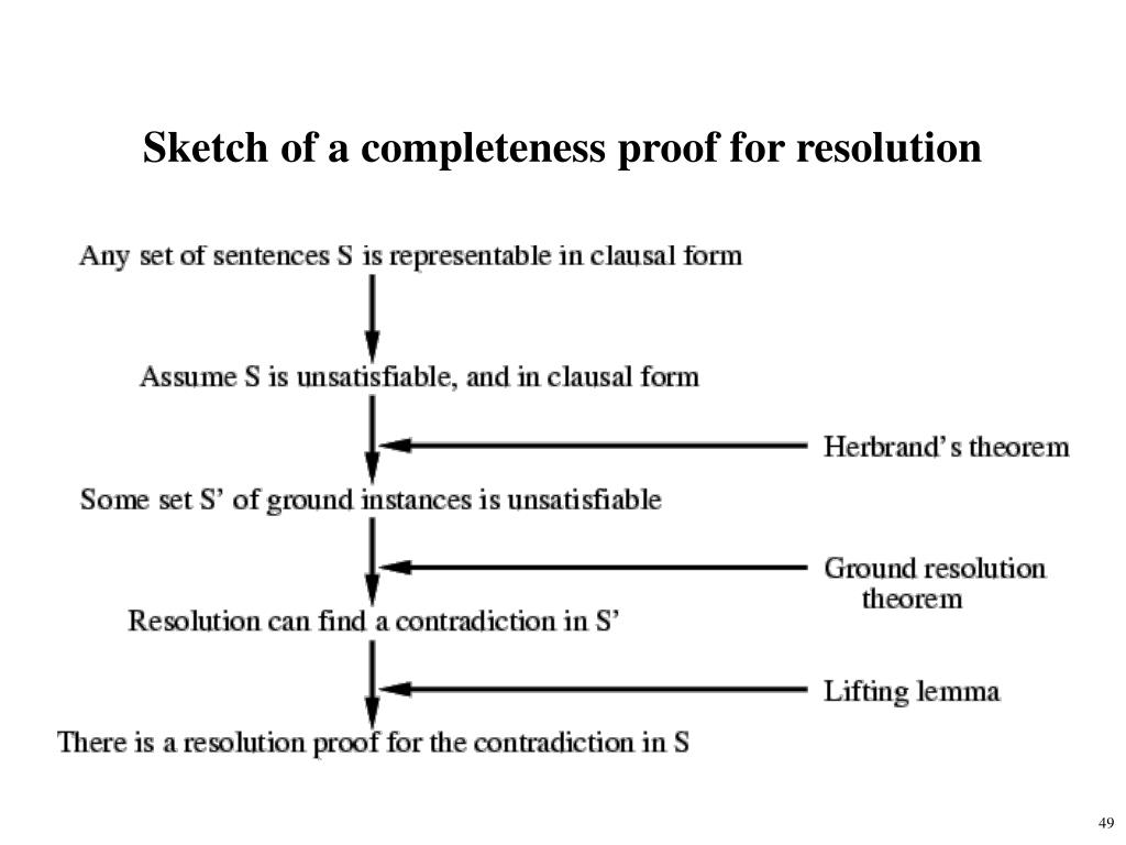 Sketch of a completeness proof for resolution