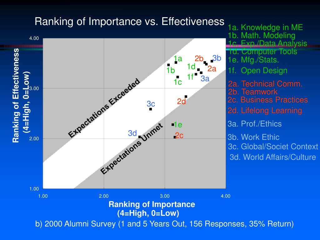 Ranking of Importance vs. Effectiveness