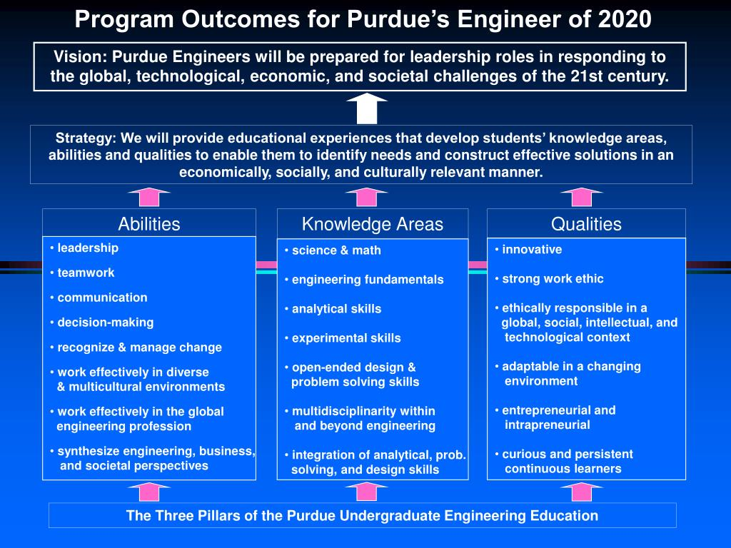 Program Outcomes for Purdue's Engineer of 2020