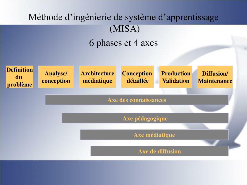 Méthode d'ingénierie de système d'apprentissage