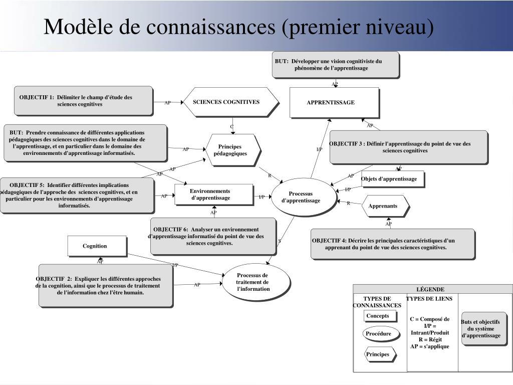 Modèle de connaissances (premier niveau)