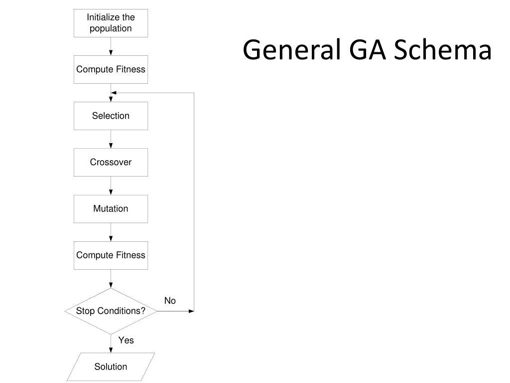 General GA Schema