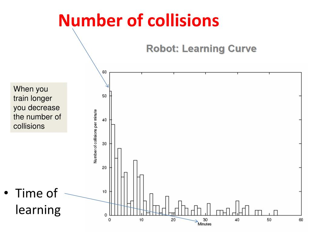 Number of collisions