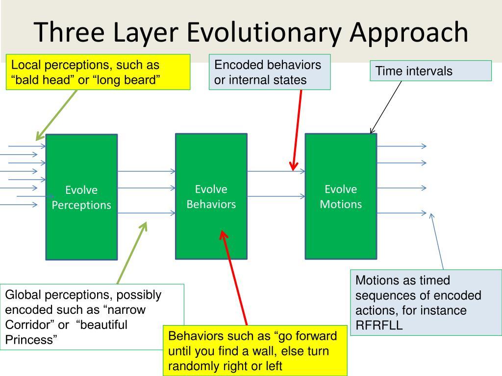 Three Layer Evolutionary Approach