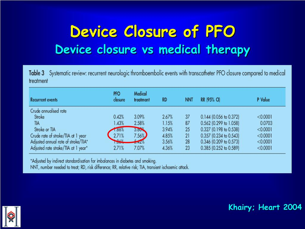 Device Closure of PFO