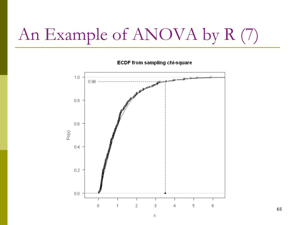 An Example of ANOVA by R (7)