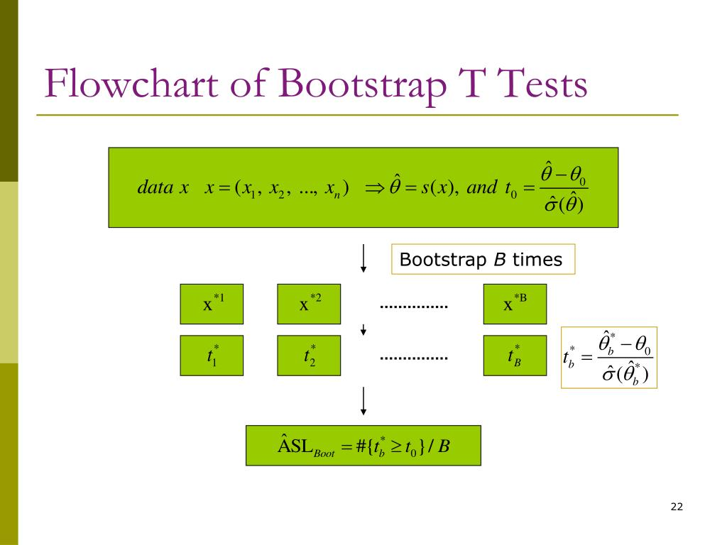 Flowchart of Bootstrap T Tests