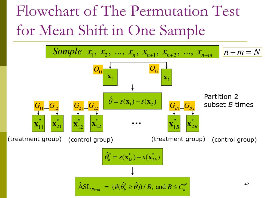 Flowchart of The Permutation Test for Mean Shift in One Sample