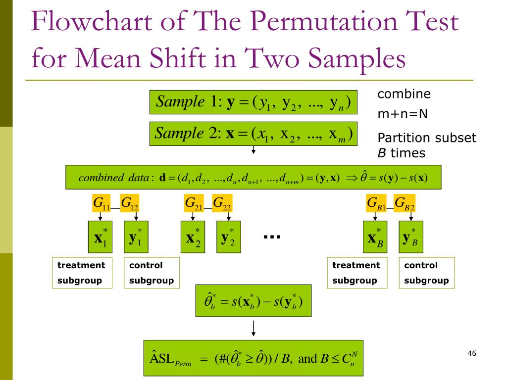 Flowchart of The Permutation Test for Mean Shift in Two Samples