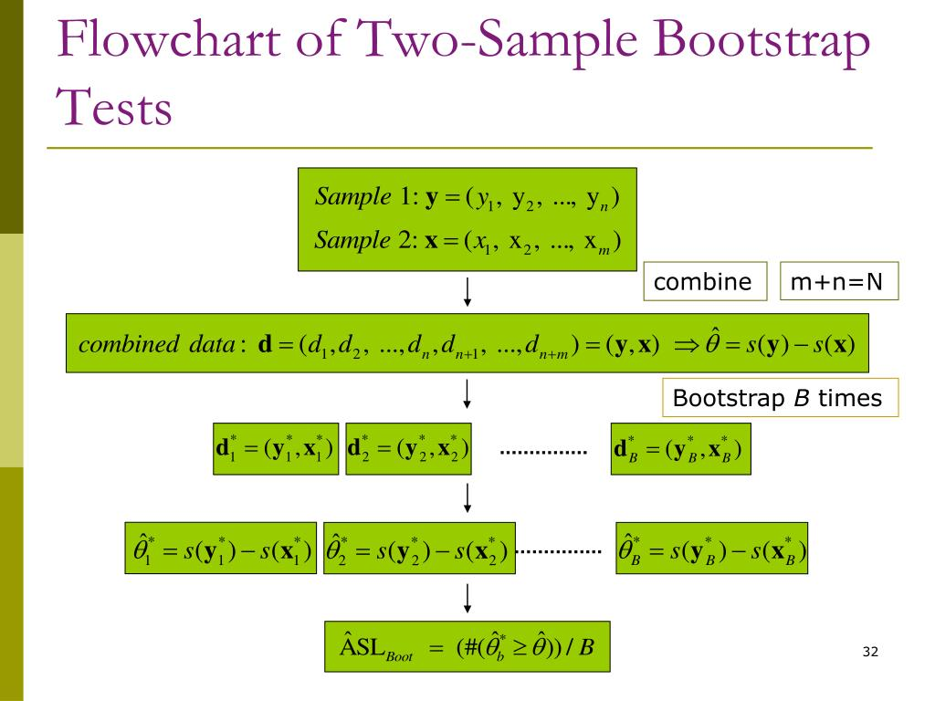 Flowchart of Two-Sample Bootstrap Tests