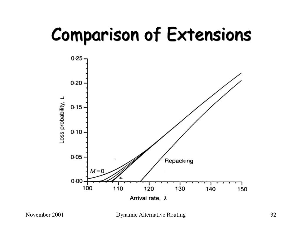 Comparison of Extensions