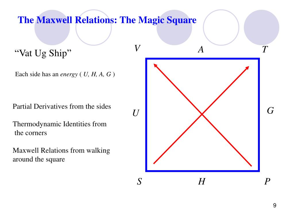 The Maxwell Relations: The Magic Square