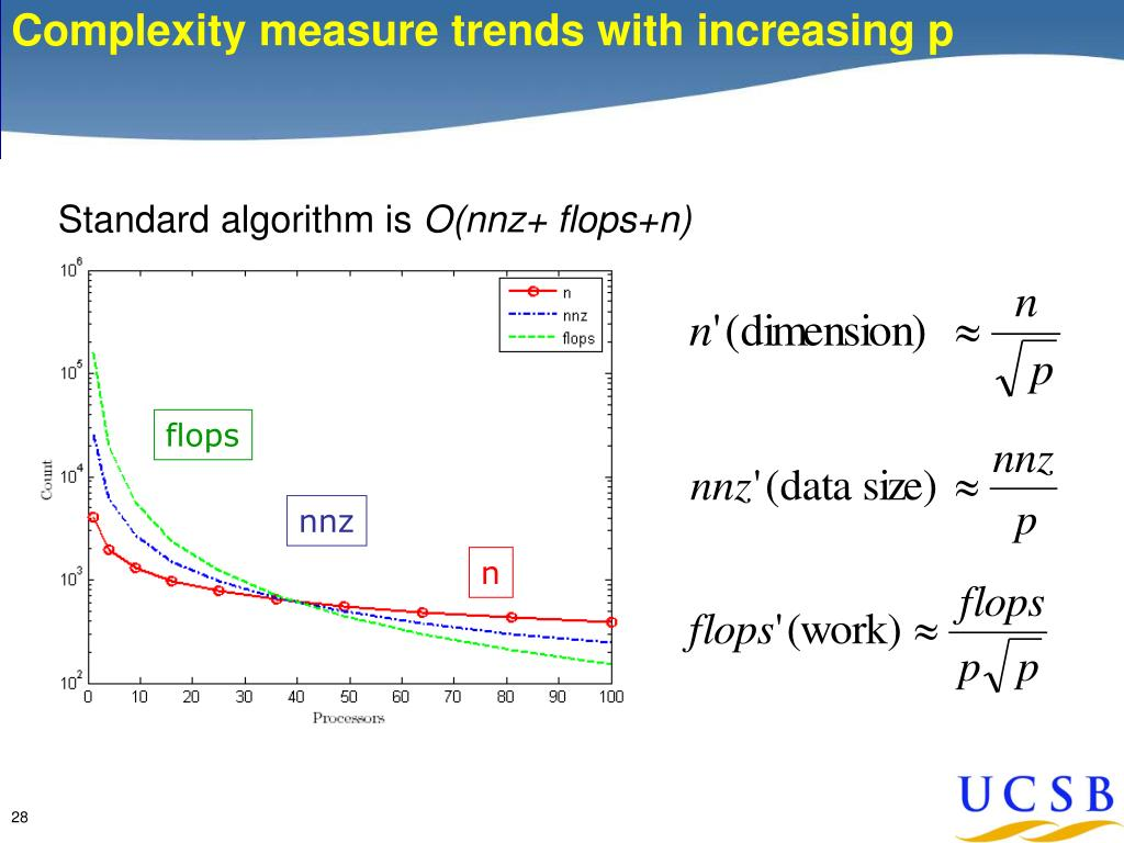 Complexity measure trends with increasing p