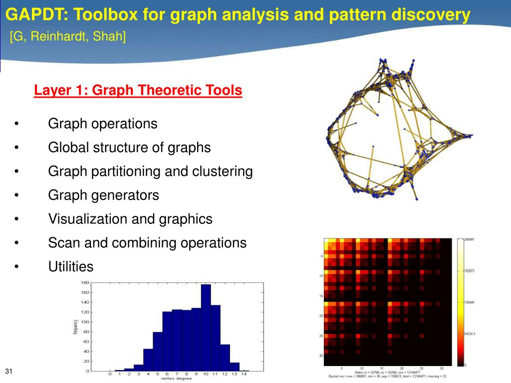 Layer 1: Graph Theoretic Tools