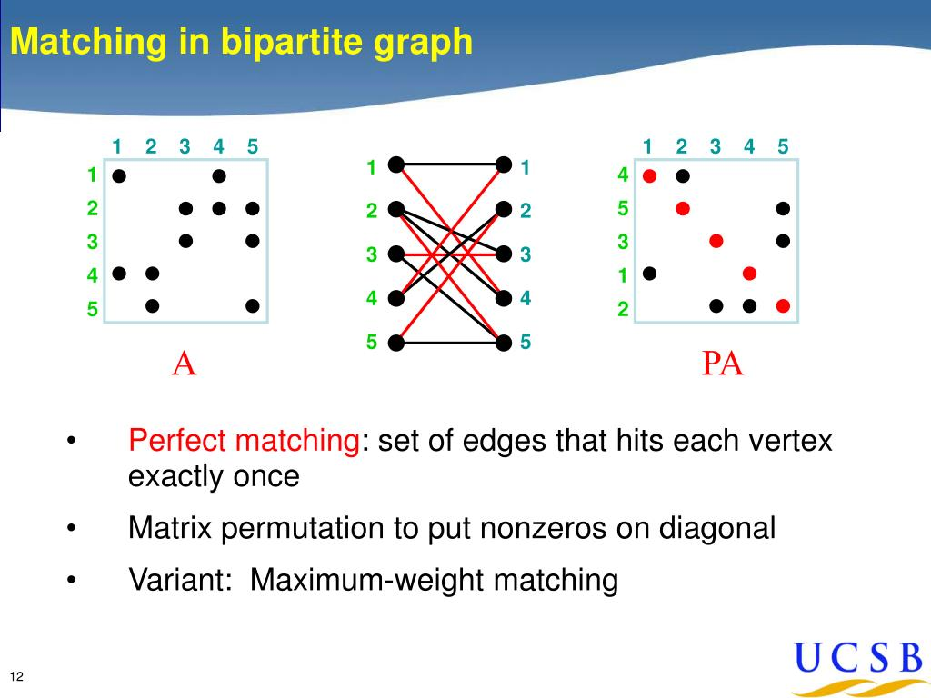 Matching in bipartite graph