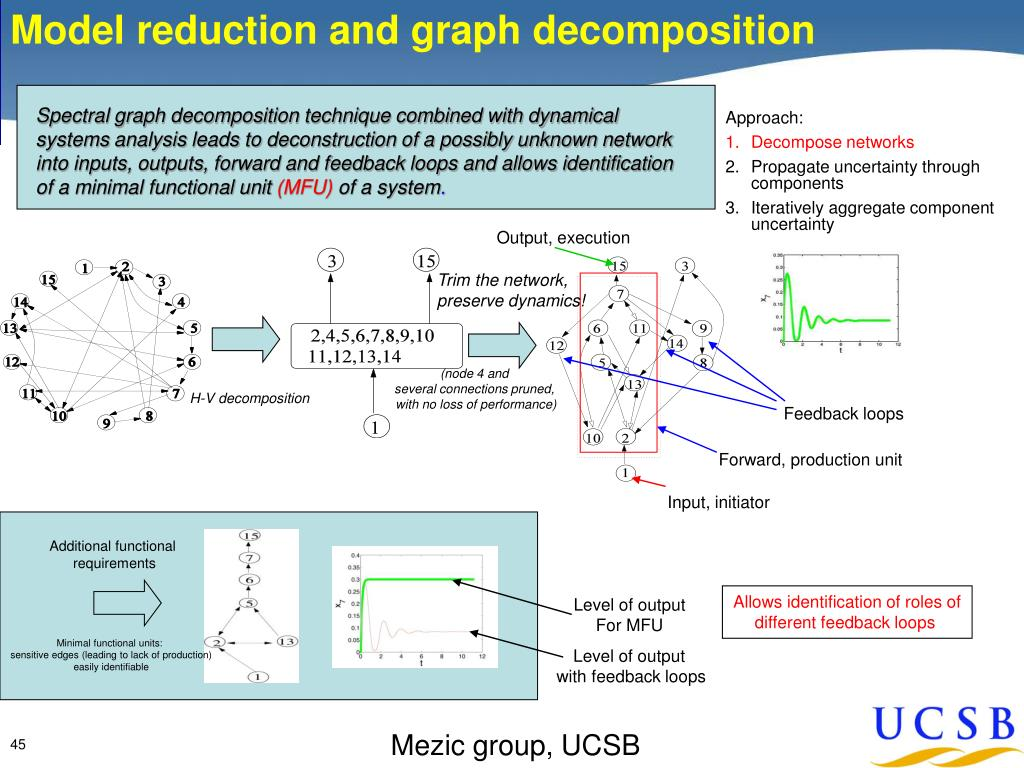 Model reduction and graph decomposition