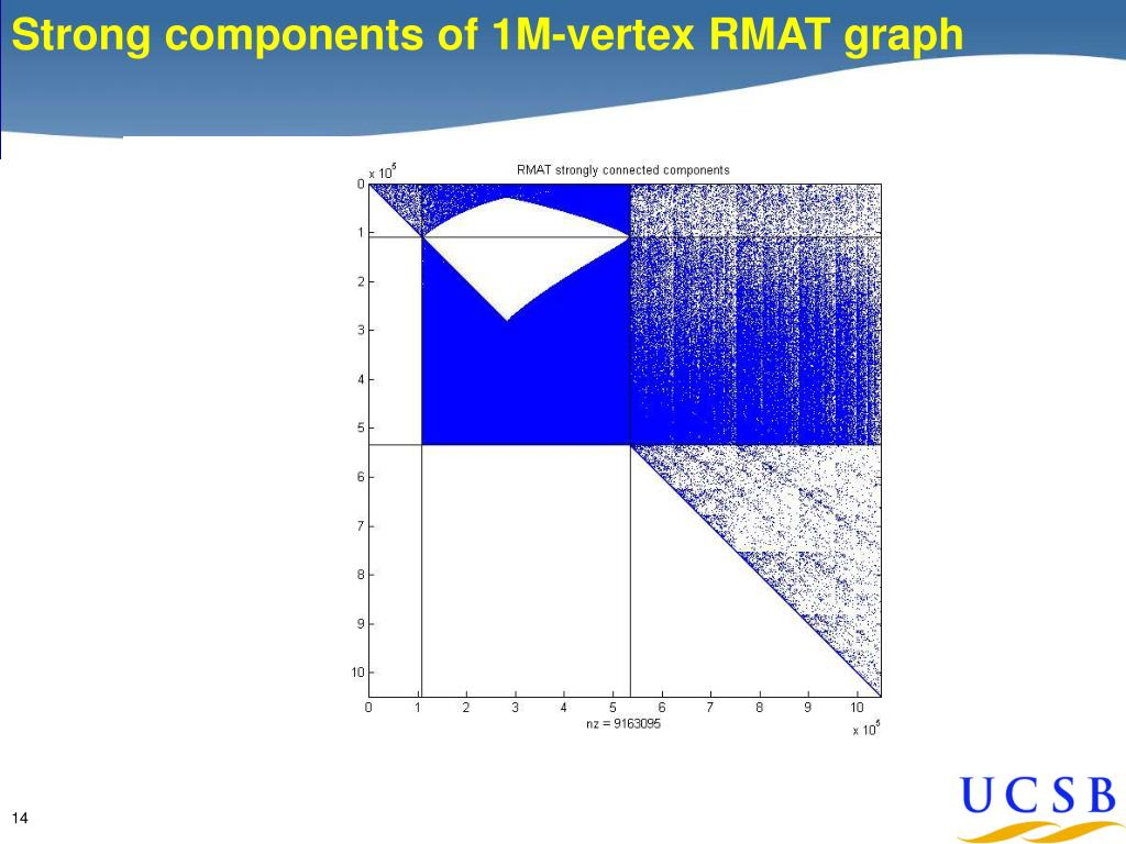 Strong components of 1M-vertex RMAT graph