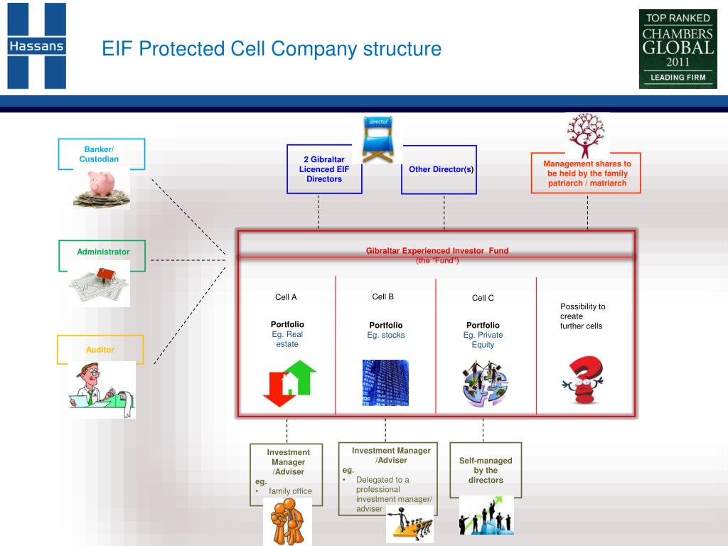 EIF Protected Cell Company structure