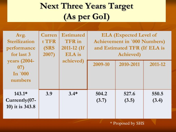 Next three years target as per goi