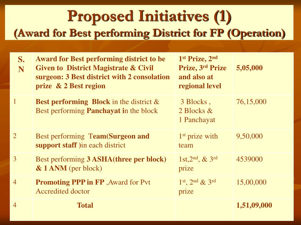 Proposed Initiatives (1)