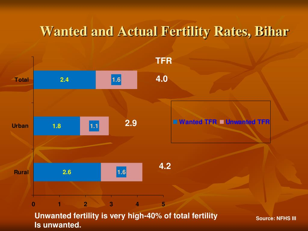 Wanted and Actual Fertility Rates, Bihar