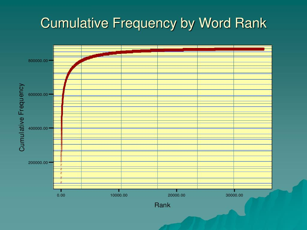 Cumulative Frequency by Word Rank