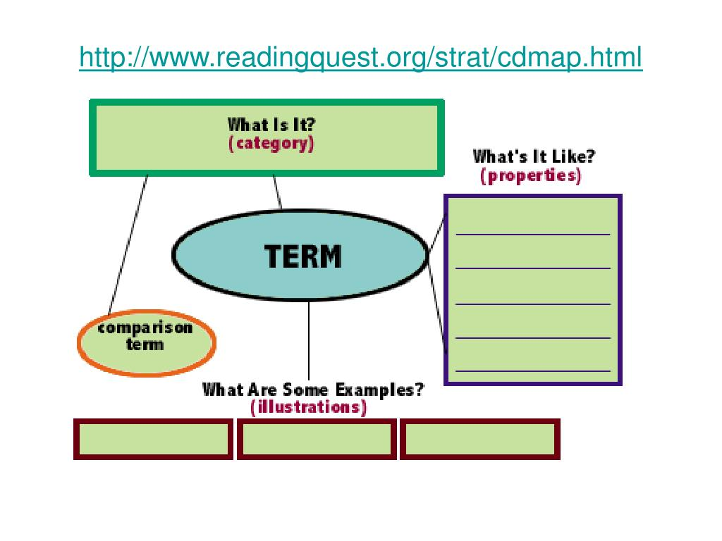 http://www.readingquest.org/strat/cdmap.html