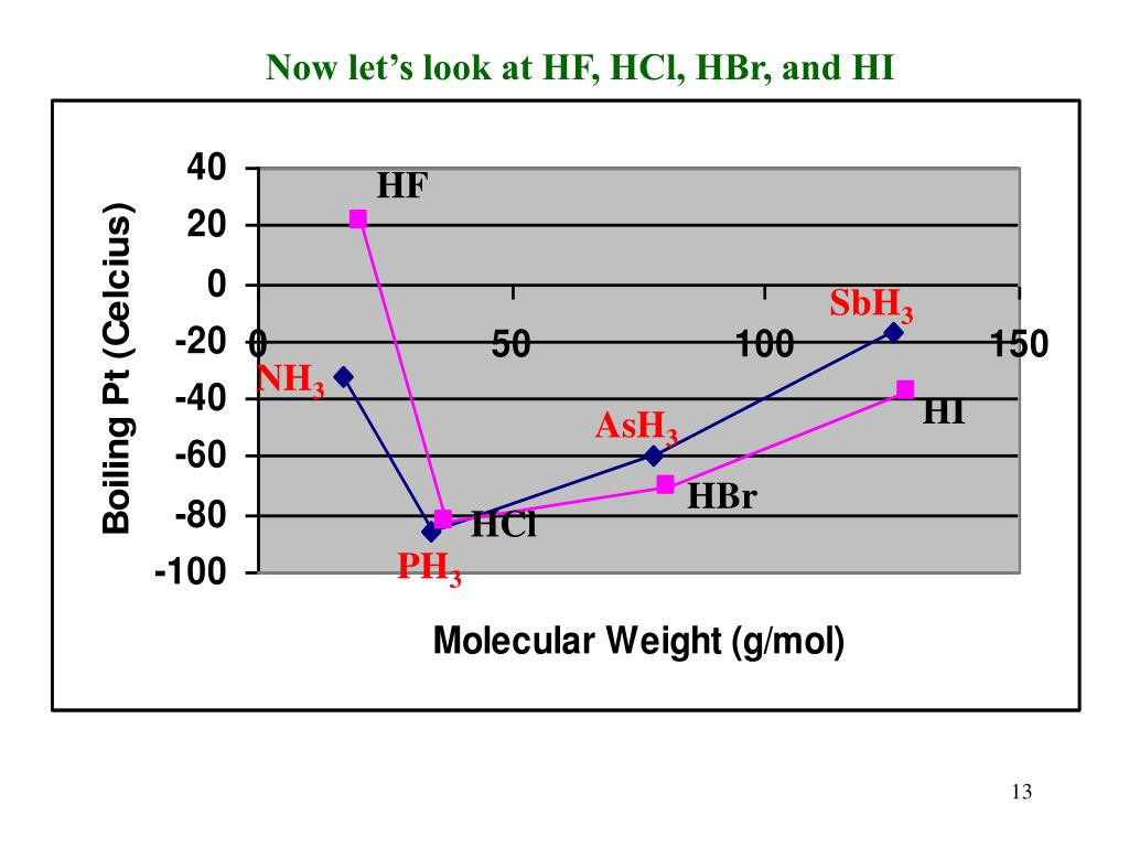 Now let's look at HF, HCl, HBr, and HI