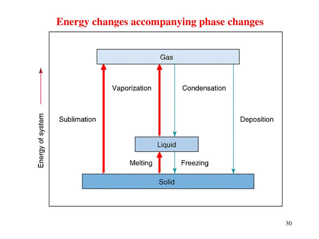 Energy changes accompanying phase changes
