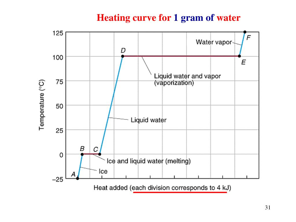 Heating curve for