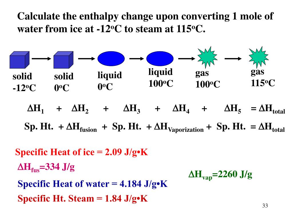 Calculate the enthalpy change upon converting 1 mole of water from ice at -12