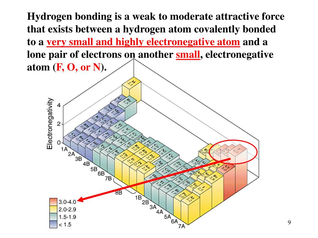 Hydrogen bonding is a weak to moderate attractive force that exists between a hydrogen atom covalently bonded to a