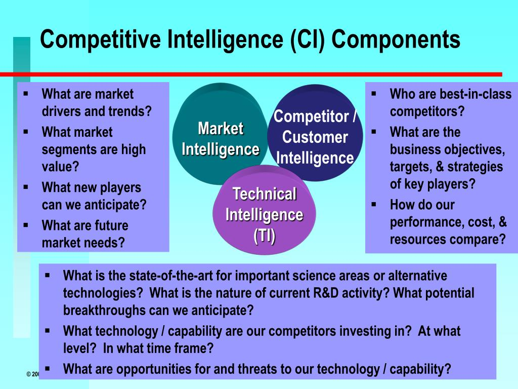 Competitive Intelligence (CI) Components