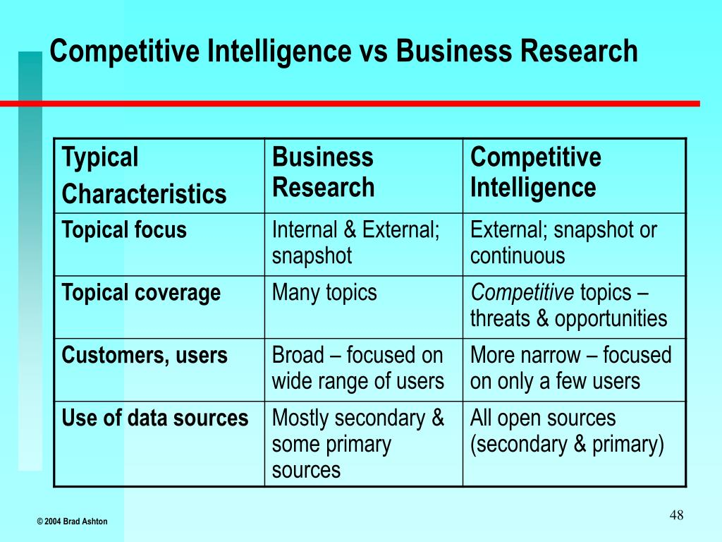 Competitive Intelligence vs Business Research