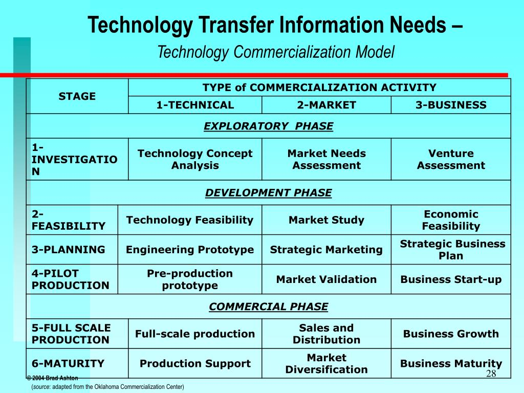 Technology Transfer Information Needs –