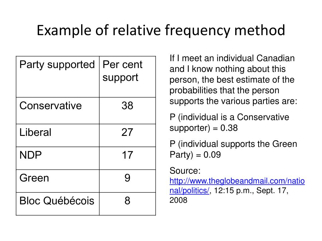 Example of relative frequency method